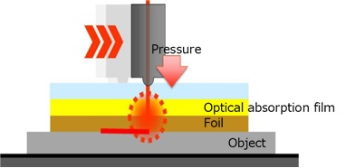 LD laser technology