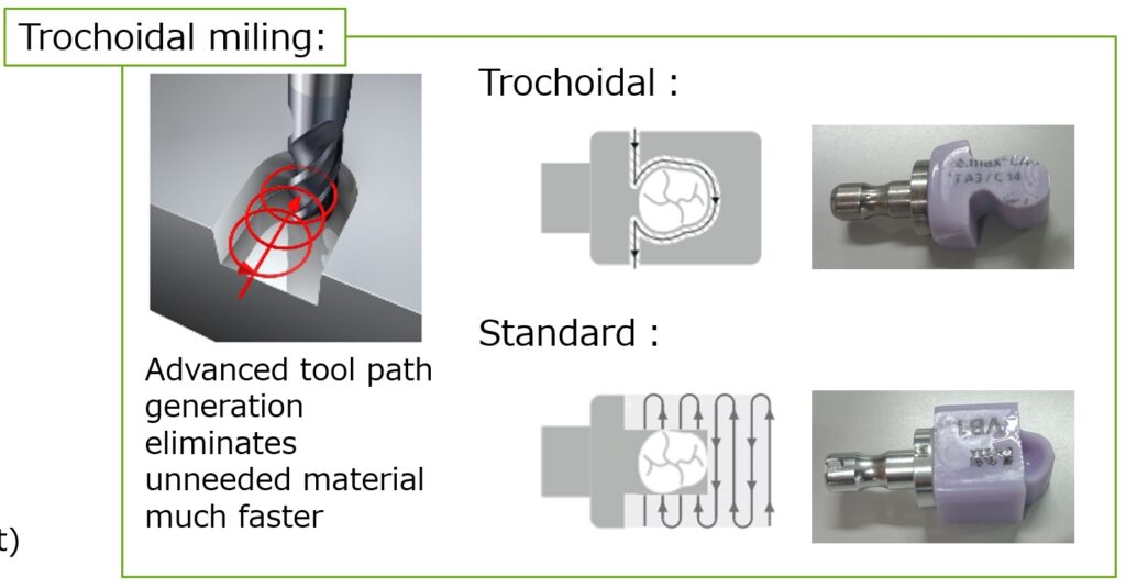 Trochoidal Milling Explanation